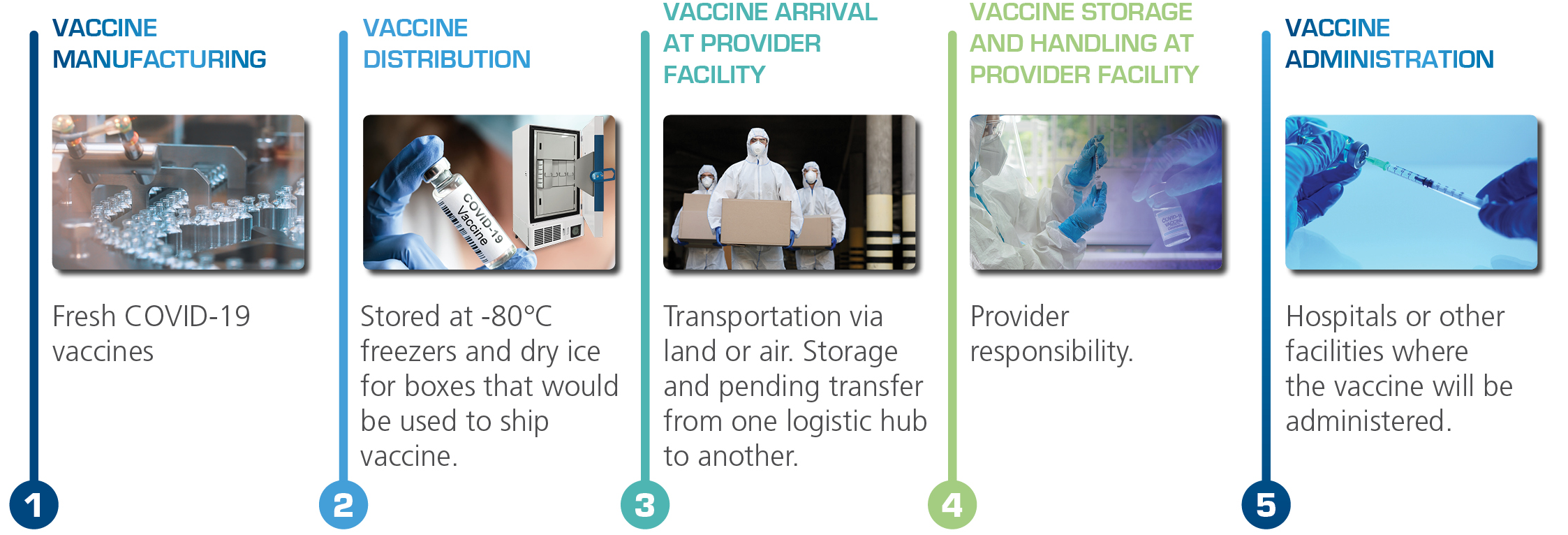 Figure-2-How-vaccines-are-shipped.png