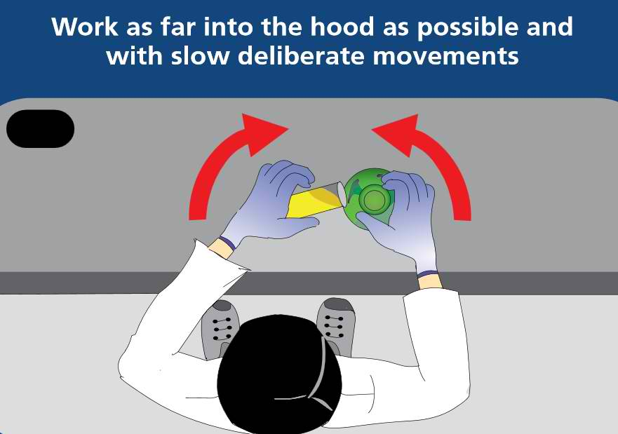 4. Move cautiously and avoid deliberate movements. Do not make quick motions into or out of the hood, use fans, or walk quickly by the hood opening. These will cause airflow disturbances which reduces the effectiveness of the hood.